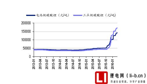 碳酸锂价格暴涨