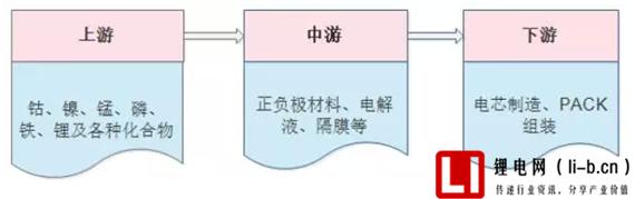 锂电池负极材料工业化流程