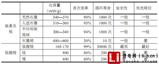 锂电池负极材料性能对比