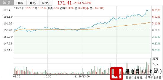 天齐锂业涨停