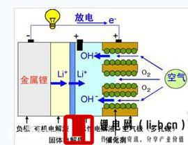 锂空气电池原理示意图