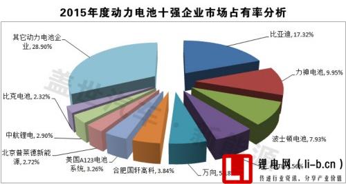 2015年动力电池十强企业市场占有率