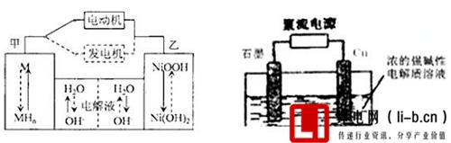 镍氢电池的工作原理图
