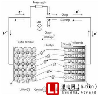 锂离子电池的工作原理