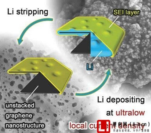 纳米石墨烯涂层抑制锂枝晶
