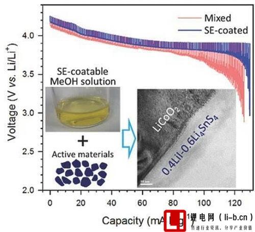 超离子导体LiI-Li4SnS4用于固态锂离子电池电解质