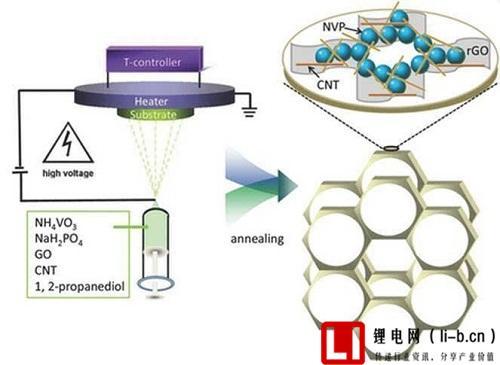 三维渗透的网状电极搭建高能量密度和高功率密度钠离子电池