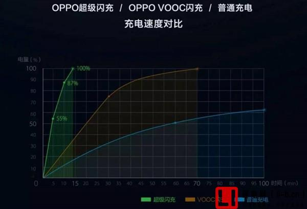 VOOC闪充充电速度