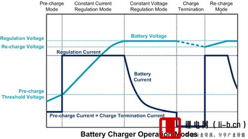 快充对电池的影响