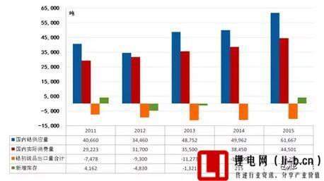 2011-2015年国内钴市场供需表