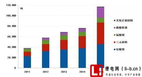 2011年-2015年锂电供应结构变化