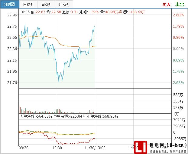 众和股份股价上涨