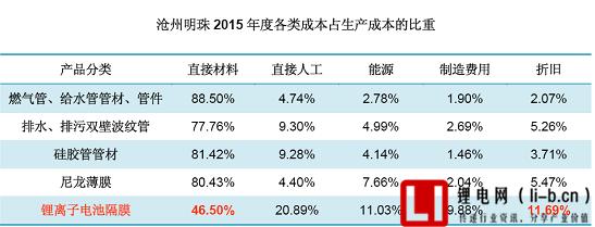 锂电隔膜利润率高达60%