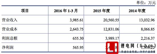 锂电设备厂商赢合科技拟4.38亿收购东莞雅康