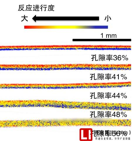 锂离子电池混合物电极二维X射线吸收光谱成像