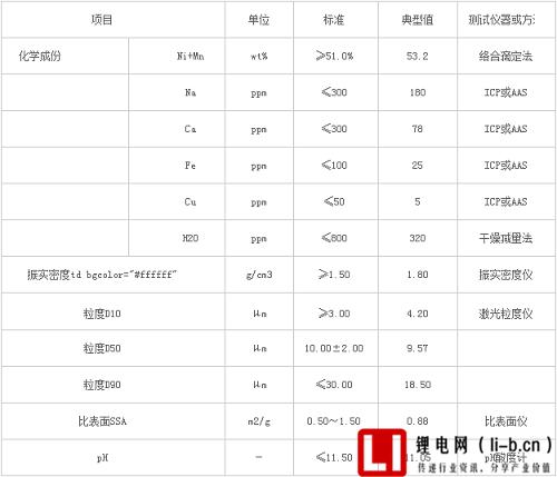 富锂锰基正极材料RM-1C特性