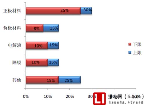 锂电池内部组件成本结构图