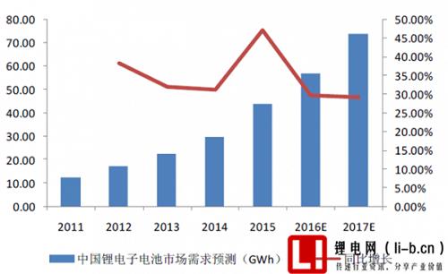 2011 - 2017 年我国锂离子电池市场发展预测