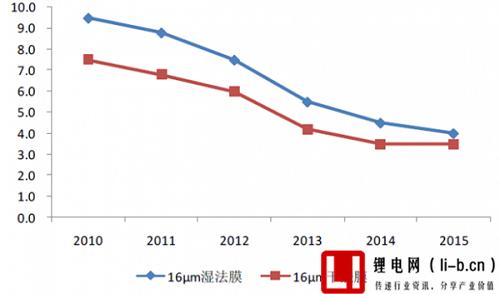 16μm 锂电隔膜市场平均价格