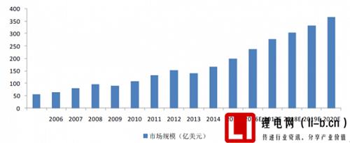 全球锂电池市场规模趋势及预测图