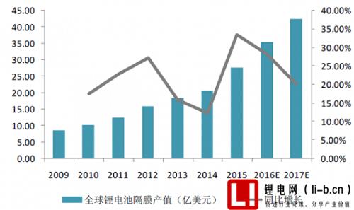 全球锂电池隔膜产值统计