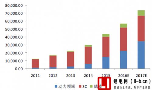 中国锂离子电池应用终端领域统计预测