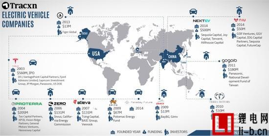 全球电动车企业分布图