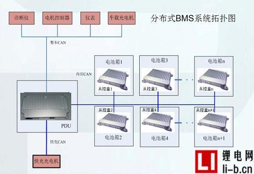 分布式BMS平台