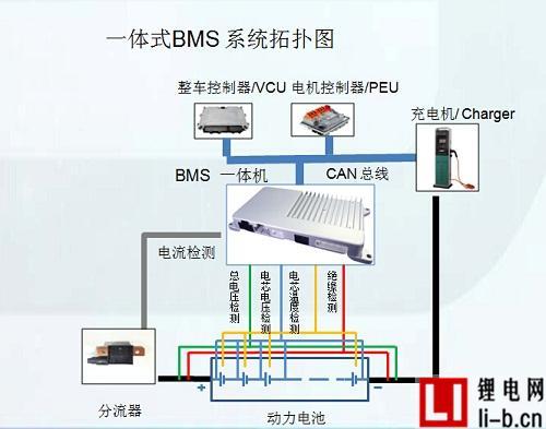 一体式BMS平台