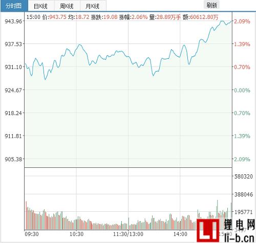 锂电板块大涨,概念股现涨停潮