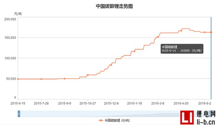 中国碳酸锂价格走势