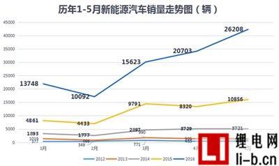 新能源汽车前5月产销量翻倍增长