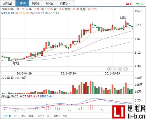 格林美收购兴友金属35%股权扩张三元材料产业链