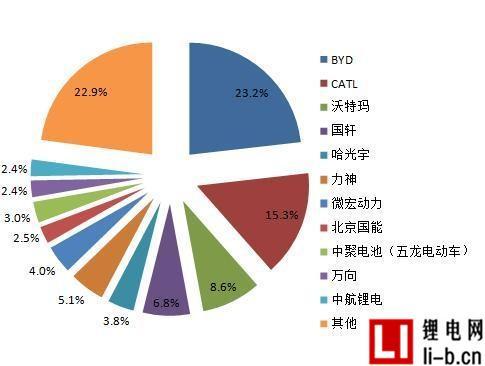 2015年动力锂电池出货量前10名企业