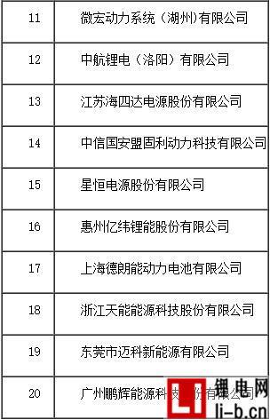 表一、2016年度中国动力锂离子电池销售收入20强企业