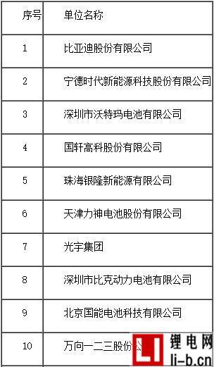 2016年度中国动力锂离子电池销售量20强企业