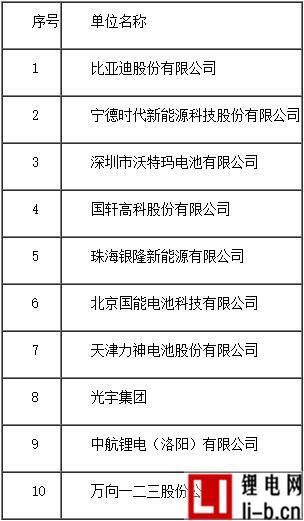 2016年度中国磷酸铁锂动力锂离子电池销售量10强企业