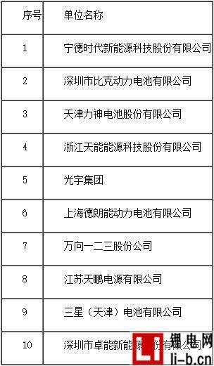 2016年度中国三元材料动力锂离子电池销售量10强企业