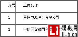 2016年度中国主要锰酸锂动力锂离子电池企业