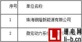 2016年度中国主要钛酸锂动力锂离子电池企业