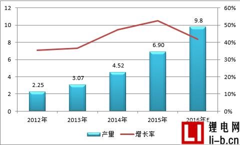 2016年中国锂电电解液行业排行