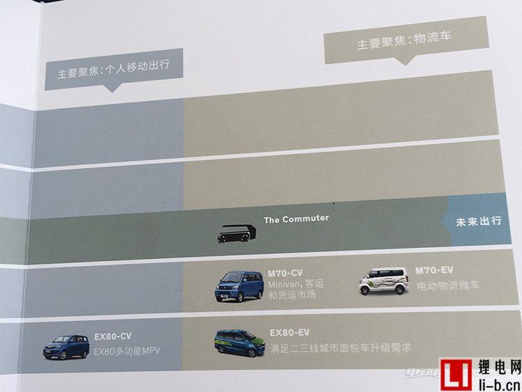 四大平台/多款新车,NEVS未来产品规划