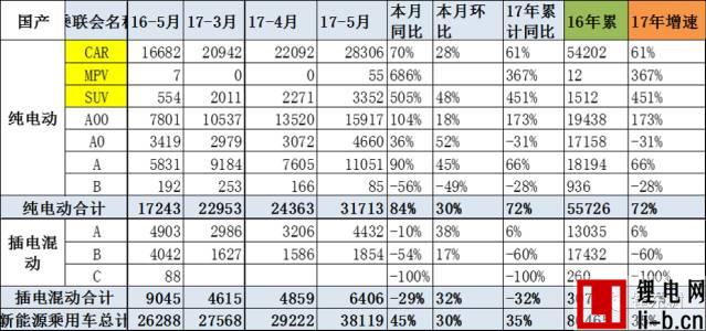 乘联会:5月新能源乘用车销3.8万、环比4月增30%