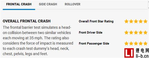 NHTSA:特斯拉Model X成首款全获5星评级SUV车型