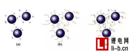 (a)静电斥力、(b)立体障碍、(c)静电立体障碍