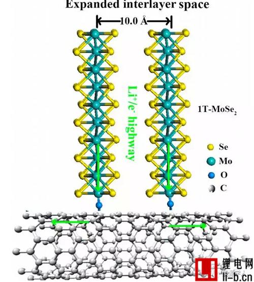 无需粘结剂的新型锂电池负极材料技术