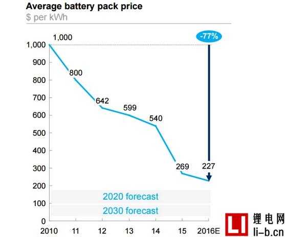 特斯拉优势不再?,奥迪称动力电池成本已低至100欧元/kWh
