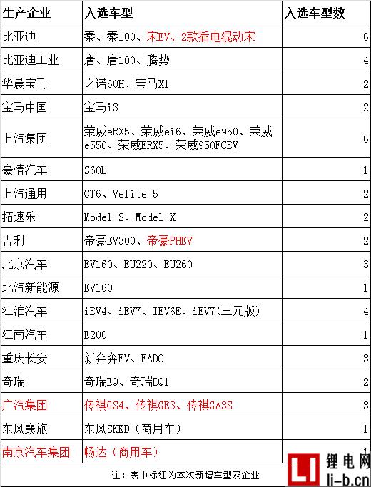 18家企业46款新能源车型入选上海2017年推荐目录,,7款车型无缘地补