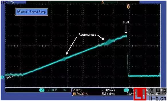 双极性步进电机如何通过控制电流提升运行质量