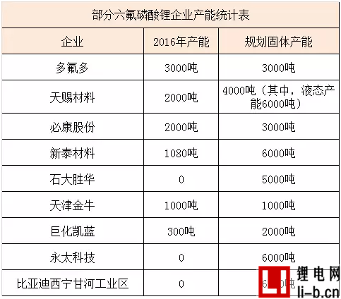 在华设厂13年后,森田化工确认扩建六氟磷酸锂产能
